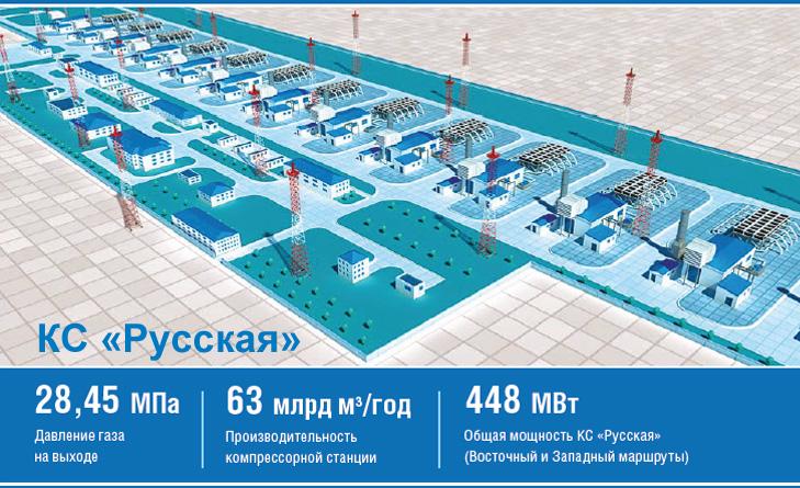 Схема компрессорной станции «